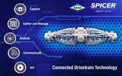Spicer connected drivetrain technology