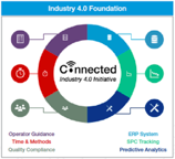 Industry 4.0 foundation