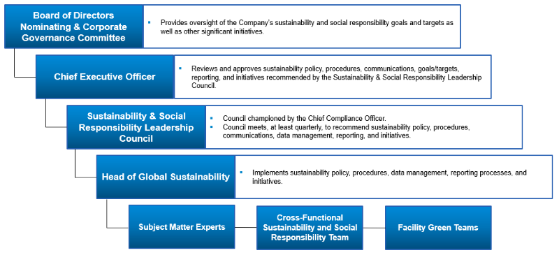 2020GovStructure_sustainability.png